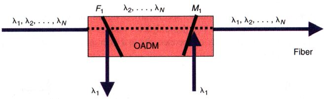 Optical add-drop multiplexers (OADM) Optical multiplexers and demultiplexers are components designed for wavelength division (WDM) systems - multiplexer