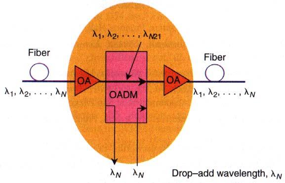 them to many fibers The optical add-drop multiplexer - selectively removes (drops) a wavelength from the multiplex - then adds the same wavelength, but with