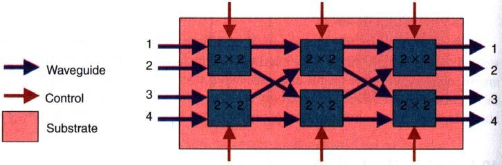 A multiport switch, also called star coupler, is constructed by employing several 2x2 directional couplers For instance, a 4x4 switch can be constructed from six 2x2