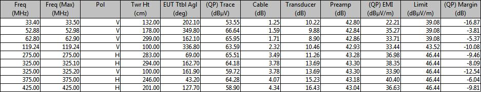 Table 6: RE quasi-peak measurement table from 30MHz to 1GHz_Online mode QP EMI (dbμv/m) = QP Trace (dbμv) + Cable (db) + Transducer (db) Preamp (db) QP Margin (db) = QP EMI