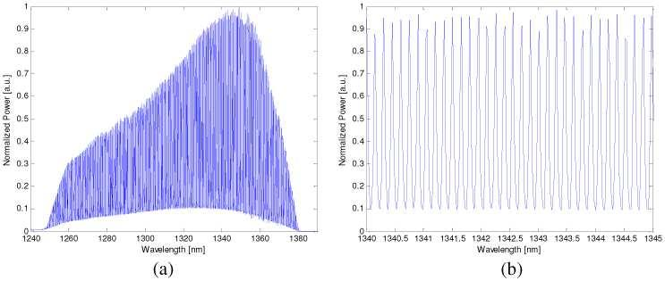 step, corresponding to the FSR of the frequency comb filter FFP-FC. The background underneath the frequency modulation is produced by the amplified spontaneous emission (ASE) of the booster SOA. Fig.