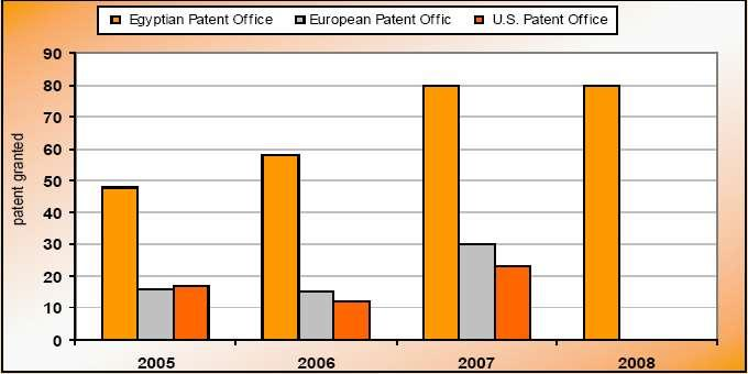 patents granted by the