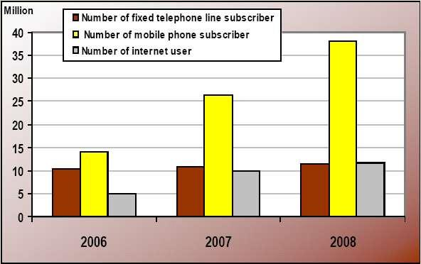 Knowledge indicators Includes Fixed and Mobile Telephone, Number of Internet User and