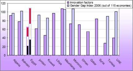 countries Global Competitiveness rankings Innovation factors,