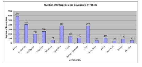 Enterprises By