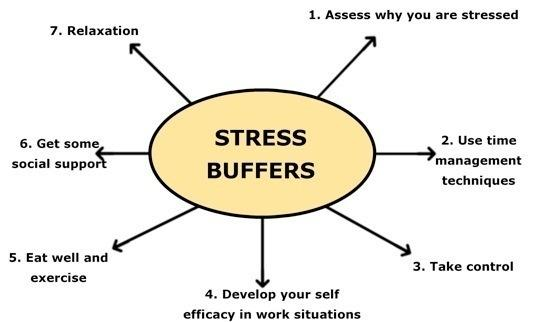 1. Assess why you are stressed What are the situations in which you get stressed? Who makes you feel stressed? Here are some examples of workplace stress to help you identify your stressors.