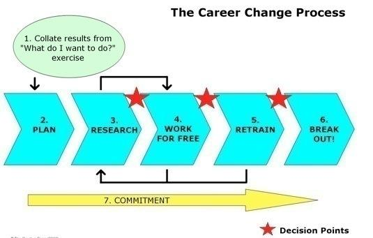 Chapter 12. The Career Change Process (1) Look at your results from the previous chapter What do I want to do for my job?