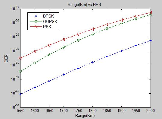 III GRAPHICAL RESULTS For low earth orbit satellites, comparing PSK, OQPSK and DPSK modulation in terms of BER.Less bit-error rate (BER) which leads to better performance of the system.