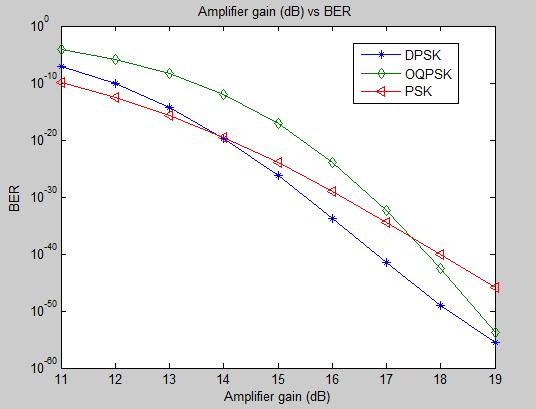 From the graph, it can be seen that as the Laser Power increases BER decreases for all three modulations. BER decreases i.e. higher Q-factor is obtained. By default laser power set at 10 dbm.
