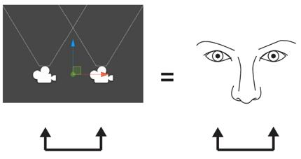 12 Binocular Vision, Stereoscopic Imaging and Depth Cues Best Practices Potential Issues with Fusing Two Images We often face situations in the real world where each eye gets a very different