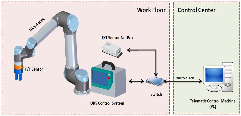 More recent approaches to realize sensor integration with commercial control systems are by using the alternative interface options that either exist inside the control system or require a hardware