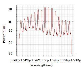 When, the SMF length is increases to 14 km, it shown the decrement of number of channel.