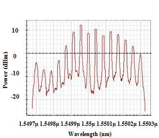 The output spectra for different length of SMF with BP wavelength of 1550 nm and SOA