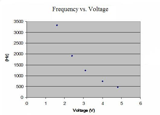 Figure 14: Frequency vs. Voltage for isolated VCO supplied with +5V A range from 2-4V was found to be the optimal input voltage range as the behavior appears monotonic within those bounds.