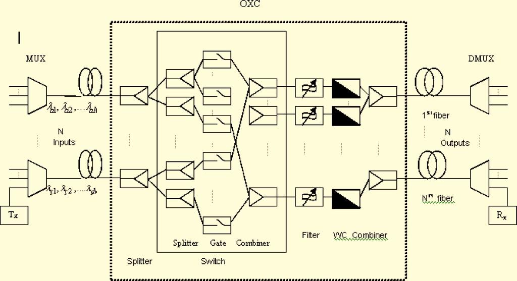 Vol. 6, No. 3 / March 2007 / JOURNAL OF OPTICAL NETWORKING 296 Fig. 1. Block diagram of a WDM transmission link with an OXC based on GC-SOA and wavelength. the desired channel.