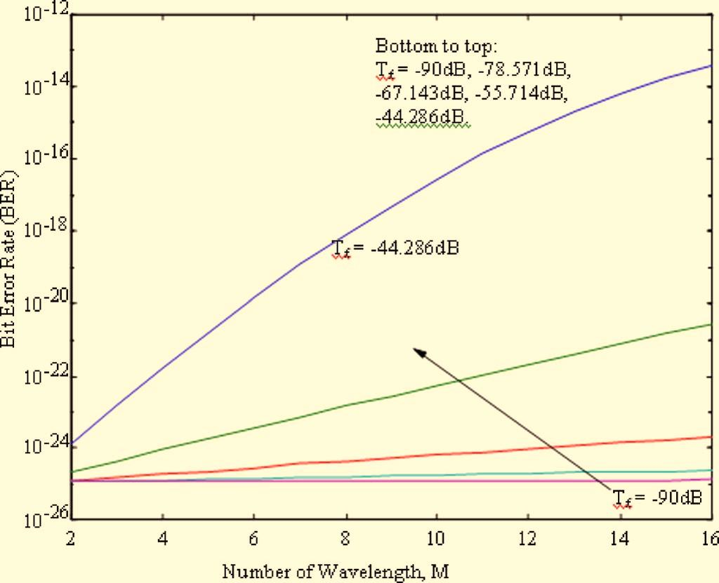 It is observed that for a certain number of wavelengths passing through the OXC, the quality of T F needs to be better than a value determined by setting BER to be at least 10 9.