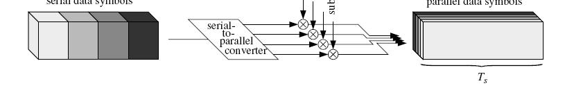 3/28/2 Multi-carrier transmission Converts a high-data rate bit stream into multiple lower-data rate substreams Each substream is modulated onto a different carrier (Fazel and Kaiser,