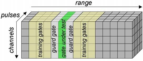 Figure 4: The Space-Time Data Cube. In view of the large dimension of the space-time interference-plus-noise covariance matrix Q, a large number of training data are required for its estimation.