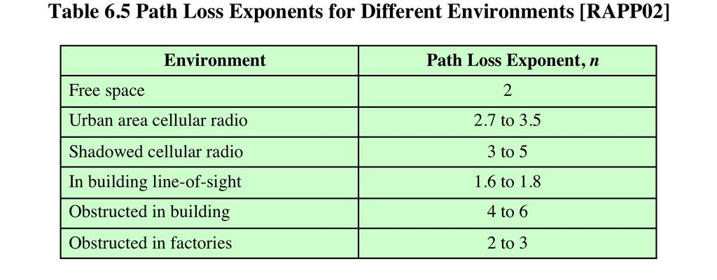 PATH LOSS EXPONENT IN PRACTICAL