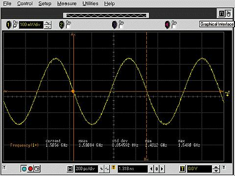 Bandwidth Testing - Leveled Sinewave Apply reference frequency 100% Determine -3dB frequency or check