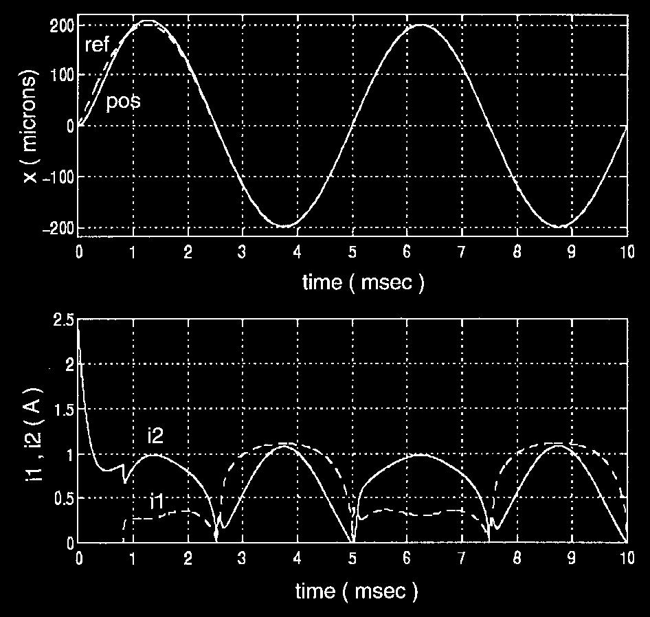 GUTIERREZ AND RO: SLIDING-MODE CONTROL OF A NONLINEAR-INPUT SYSTEM 925 Fig. 7. Tracking performance, (16) 200-m sine wave at 200 Hz.
