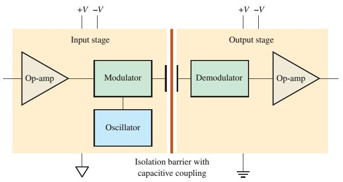 Isolation Amplifiers A simplified block diagram for a typical capacitor coupled isolation amplifier