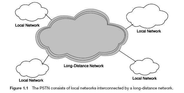 Telecommunication Network Taxonomy 2.