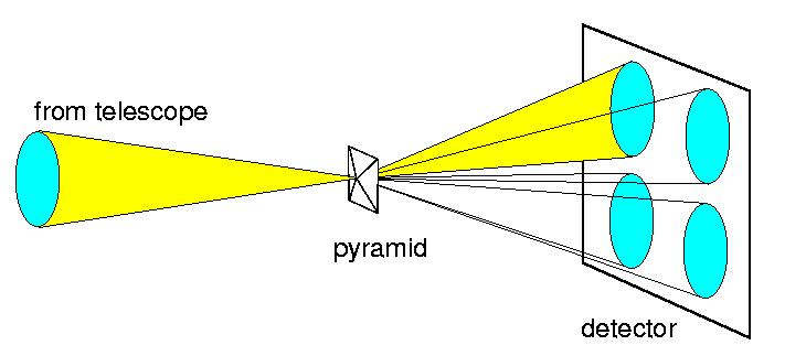 Pyramid (knife-edge) WFS For a finite source, works like S-H with quad cell.