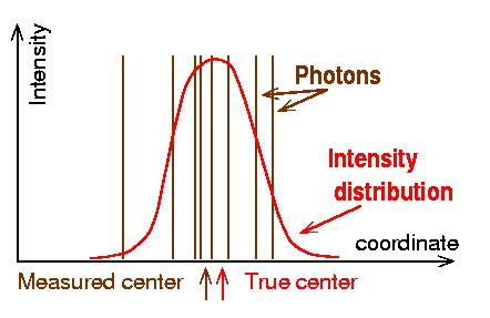 Spot centroiding With N photons, the best accuracy is ε/ N. It does not depend on the field size (almost).