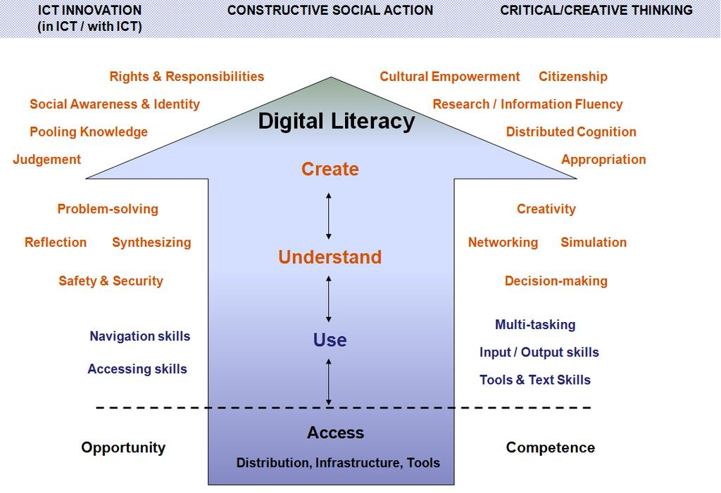 Figure 1: A Model for Digital Literacy 6 Under the digital literacy umbrella are numerous interrelated skills that range from basic awareness and training to foster informed citizens and to build