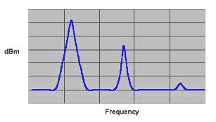 2 is a spectrum analyzer plot with the y-axis showing signal voltage. A large carrier is clearly seen, but there is also something else higher up the frequency band which is hardly visible. Figure 3.