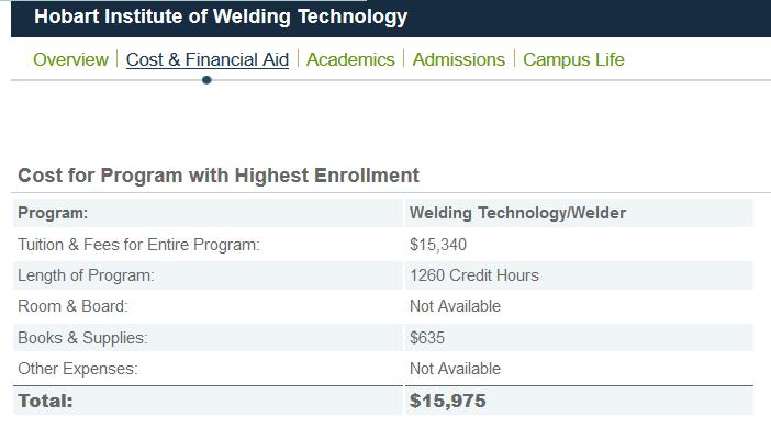 Welding.org (Hobart Institute Of Welding Technology) *Notice they conveniently leave off room & board + other expenses. That s an easy $12,000 you can add to the total.
