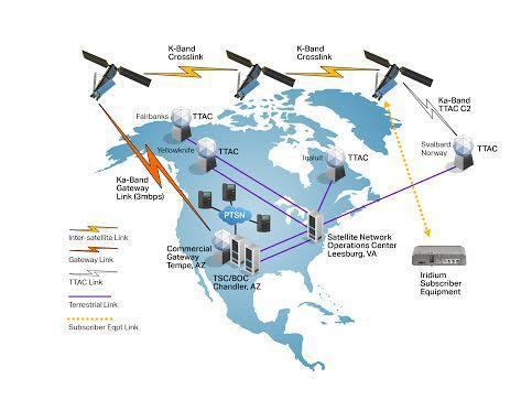 Figure 7 The Iridium global satellite system, network overview (North and Central America)