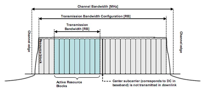 11 TS 136 106 V9.3.0 (2011-01) Table 5.6-1 Transmission configuration N RB in channel s Channel BW Channel [] Transmission configuration N RB 1.4 3 5 10 15 20 6 15 25 50 75 100 Figure 5.