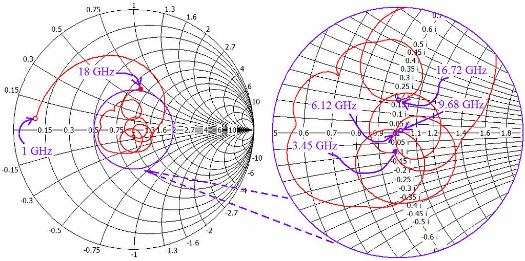 116 Sayidmarie and Fadhel (c) Figure 3. Smith charts for (a) antenna (i), (b) antenna (ii), (c) antenna (iii), showing zoomed (VSWR = 2) circle on the right. Figure 4.