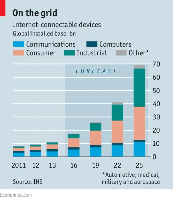 One trillion sensors connected to the internet by 2022! http://www.economist.