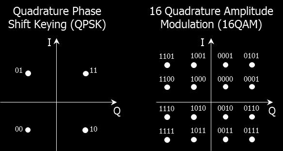 With 16 Quadrature Amplitude Modulation (16QAM) modulation format, both the phase and the amplitude of the optical signal are modulated to give 16 different amplitude-phase combinations; 4 bits are