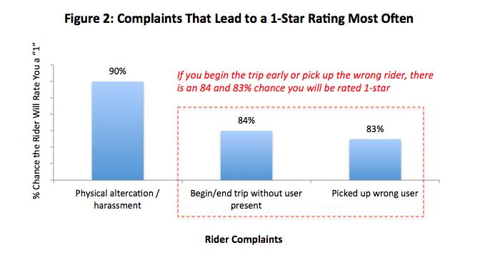 Notes on Figure 2: A physical altercation or rider harassment obviously leads to a 1-star rating the most often, and it will also most likely lead to the deactivation of your account.
