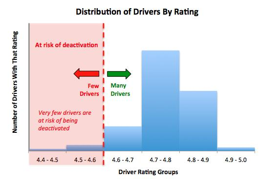 Deactivations Occasionally, we are forced to deactivate a driver's account due to consistently low ratings.