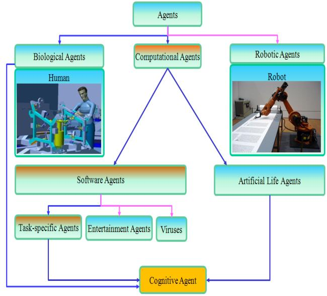 Development of an Intelligent Agent based Manufacturing System ability, reactivity and pro-activeness.
