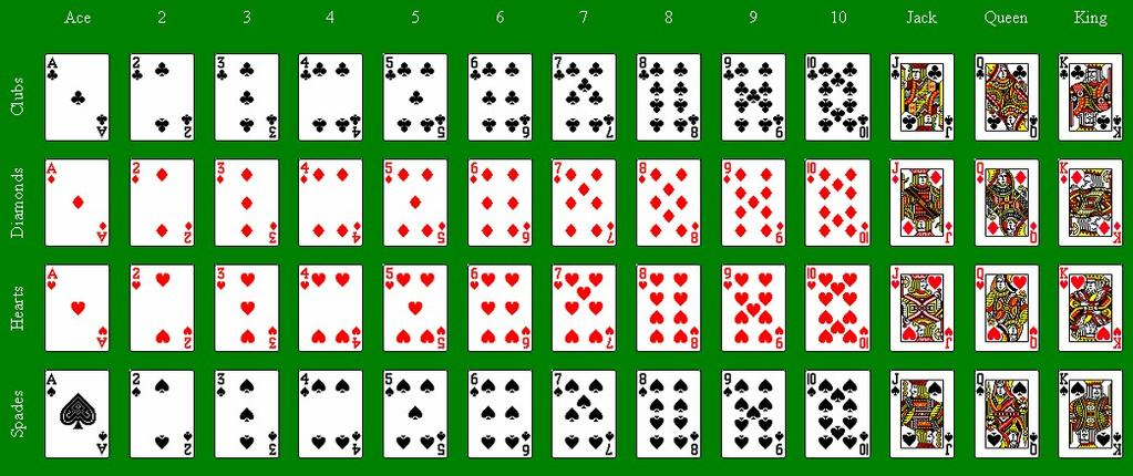 Standard Deck of 52 Playing Cards: A standard deck of 52 playing cards has four 13-card suits: clubs, diamonds, hearts, and spades.