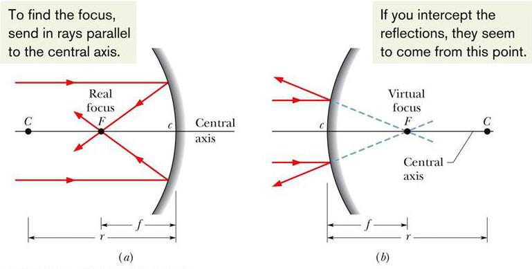 Spherical mirrors have a focus at a distance f = ±r/2.