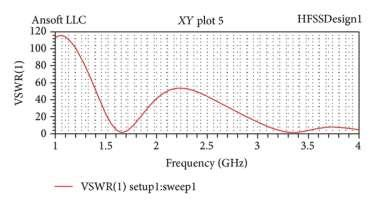 Figure 4: Return loss characteristics of dual-band patch antenna.