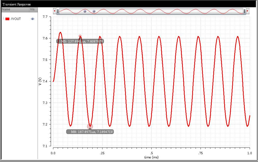 Figure 5: Transient Simulation Results The power dissipation for the circuit was measured by calculating the DC currents through the tail