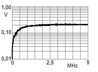 curves: output voltage of the probes at 50 for 1 A measured RF current: LF-R 400 On account of its