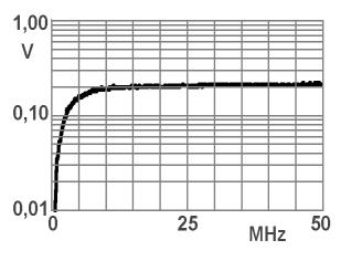 Probes LF - optional In supplement to the LF1 set, other probes and a 20 db preamplifier are available: OPTIONAL PROBES FREQUENCY RANGE 100 KHZ TO 50 MHZ Characteristic curves: output voltage of the