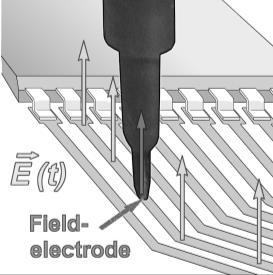 The field orientation and distribution can be detected by moving the probe around conductor runs, bypass capacitors, EMC components and within IC pin and supply system areas.