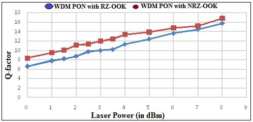 signal. First model WDM PON System based on FP-LD with RZ-OOK have minimum BER of downstream signal equals to 2.