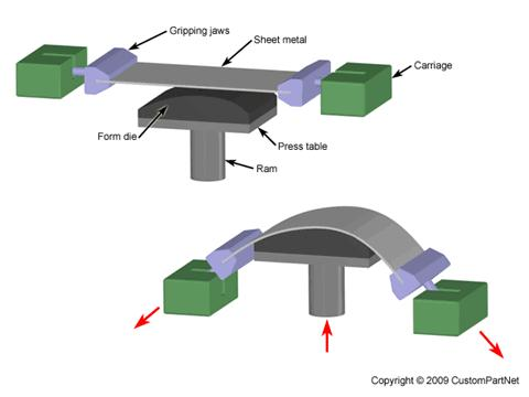 Stretch forming Stretch forming is a metal forming process in which a piece of sheet metal is stretched and bent simultaneously over a die in order to form large contoured parts.