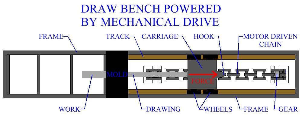 involves much more finite lengths of material than wire drawing. This type of process is carried out as a discrete manufacturing operation. Rod or bar drawing is usually performed on a draw bench.